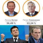 Як домашній арешт Медведчука вплине на їхні з Зеленським рейтинги?